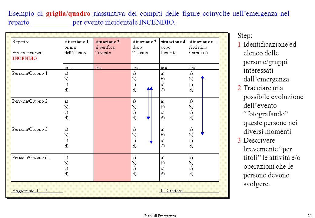 Esempio di griglia/quadro riassuntiva dei compiti delle figure coinvolte nell'emergenza nel reparto ___________ per evento incidentale INCENDIO.