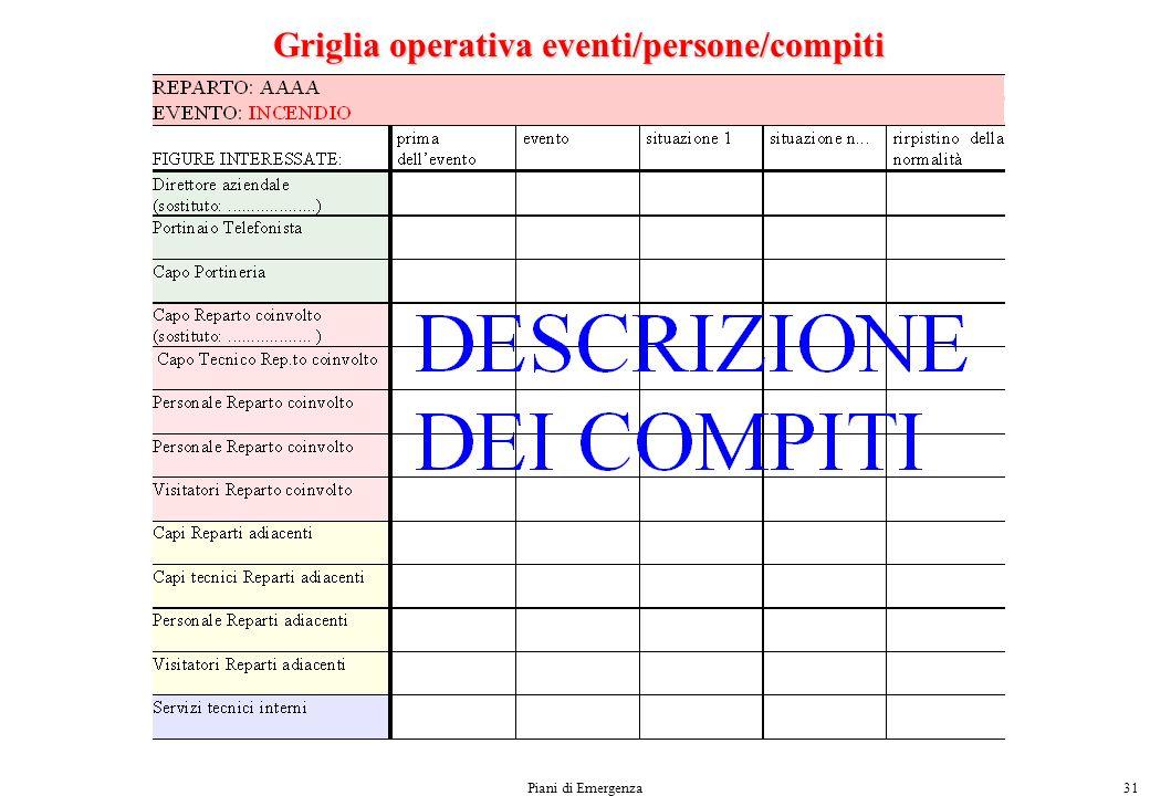 Griglia operativa eventi/persone/compiti