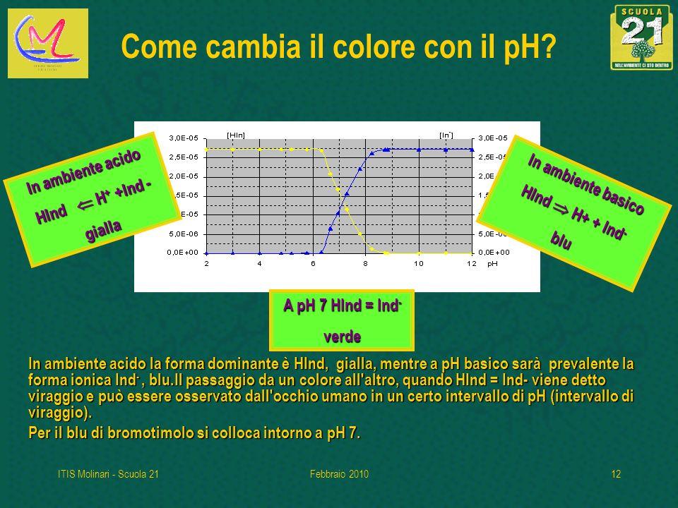 Come cambia il colore con il pH