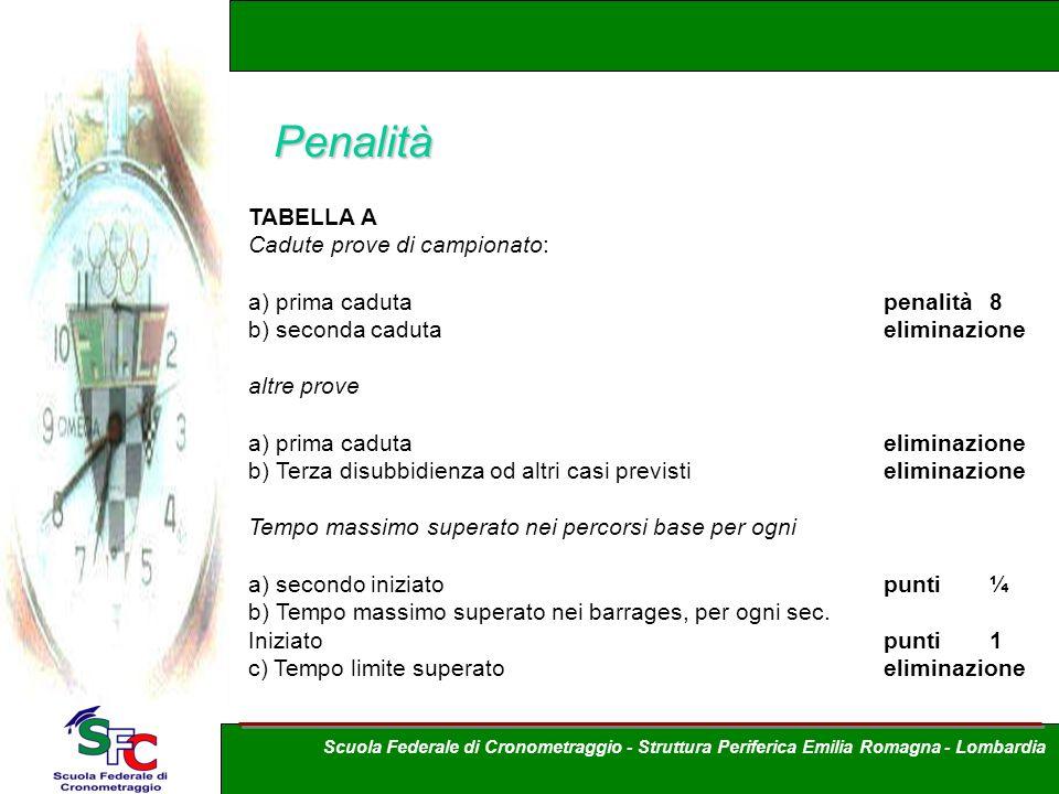 Penalità TABELLA A Cadute prove di campionato: