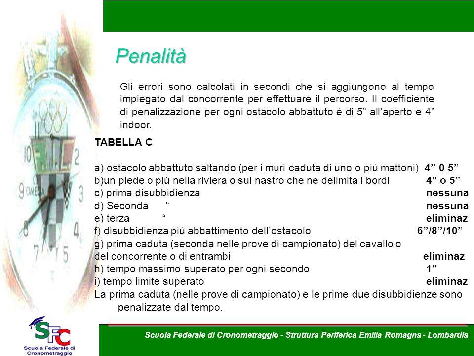 Penalità