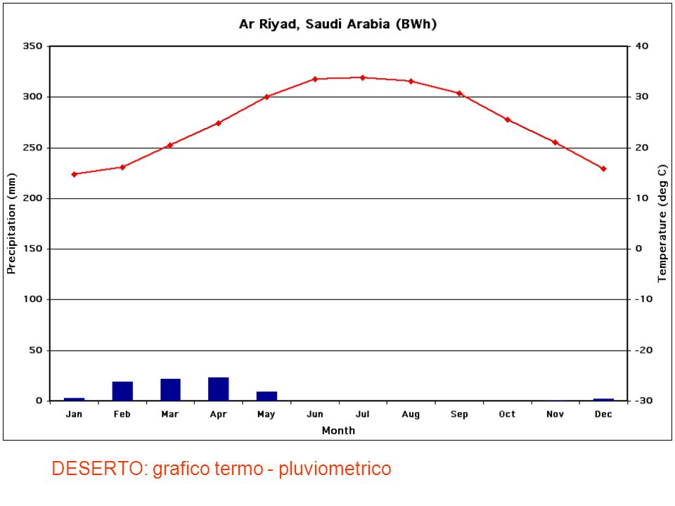 DESERTO: grafico termo - pluviometrico