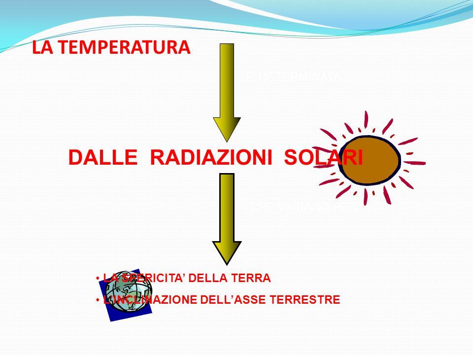 DALLE RADIAZIONI SOLARI