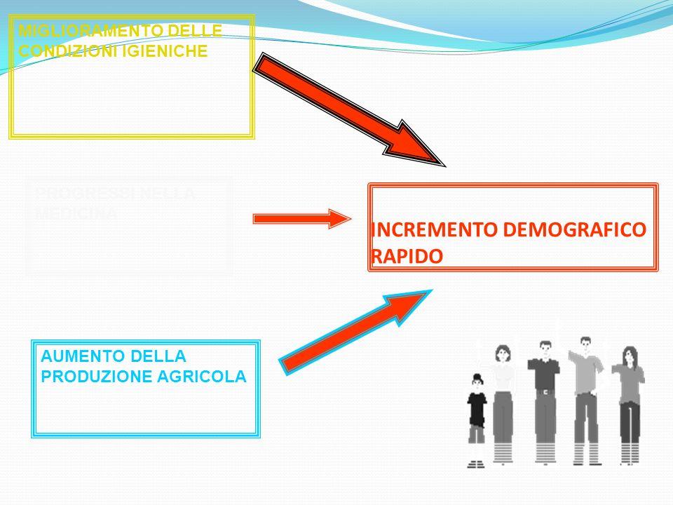 INCREMENTO DEMOGRAFICO RAPIDO