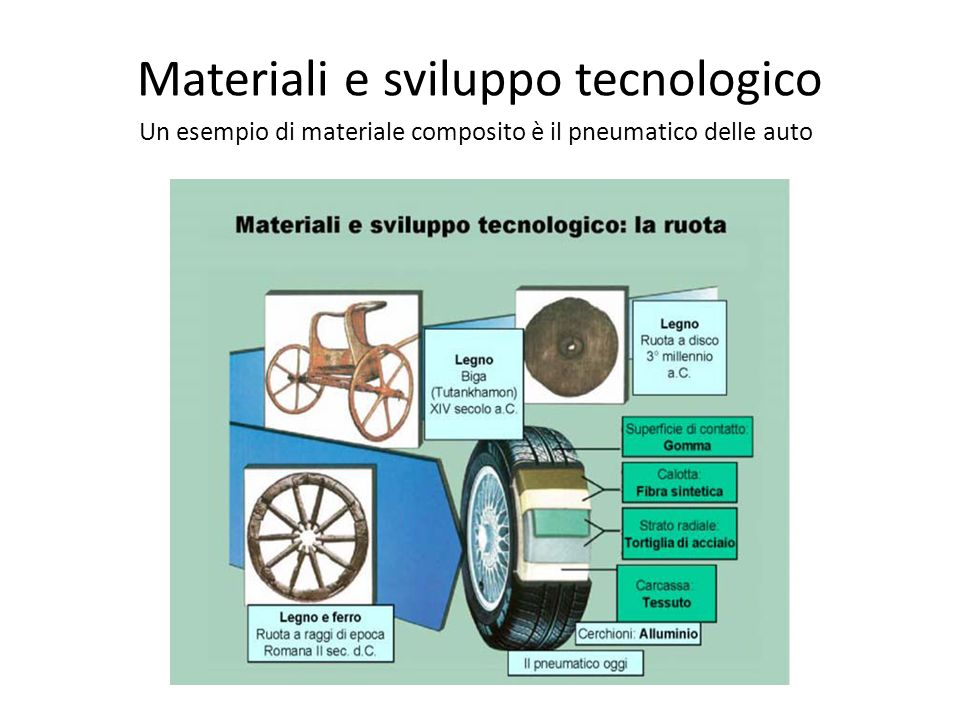 Materiali e sviluppo tecnologico