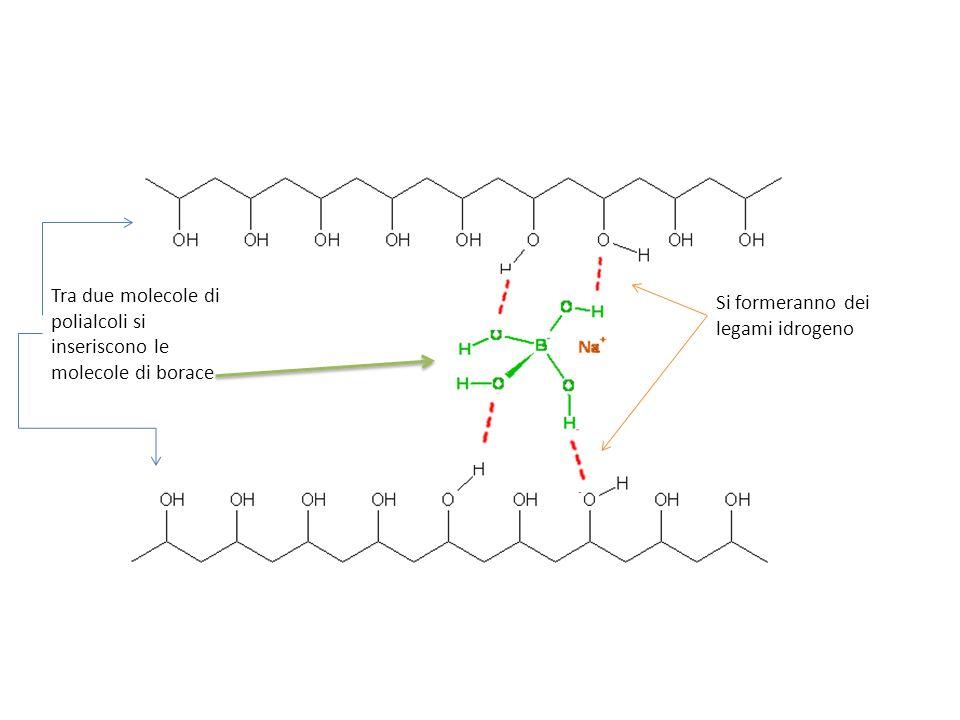 Tra due molecole di polialcoli si inseriscono le molecole di borace