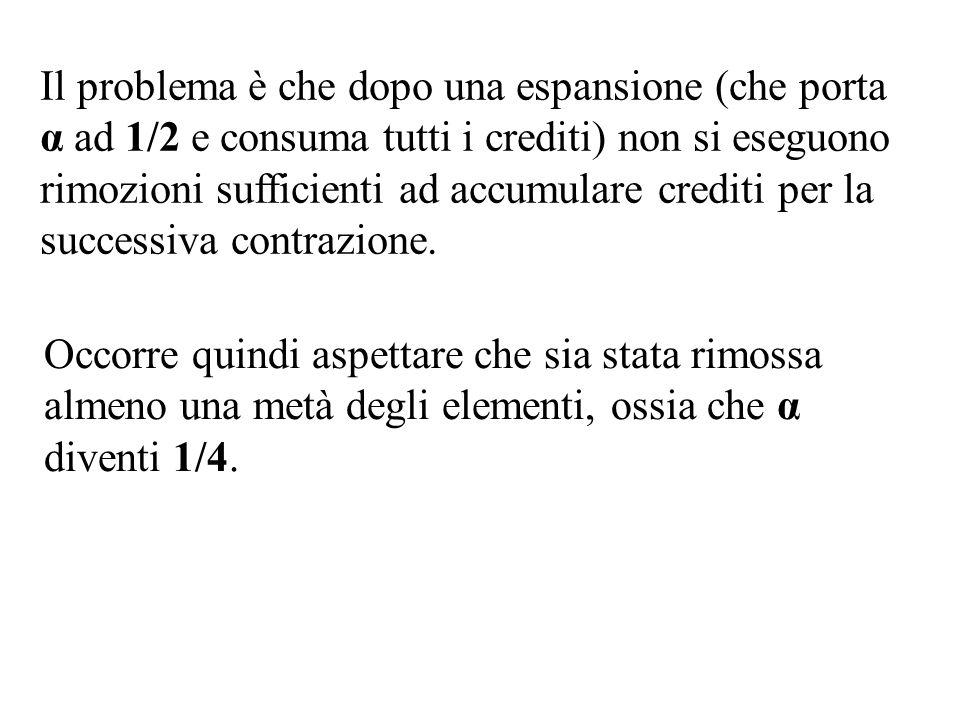 Il problema è che dopo una espansione (che porta α ad 1/2 e consuma tutti i crediti) non si eseguono rimozioni sufficienti ad accumulare crediti per la successiva contrazione.