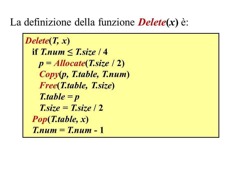 La definizione della funzione Delete(x) è: