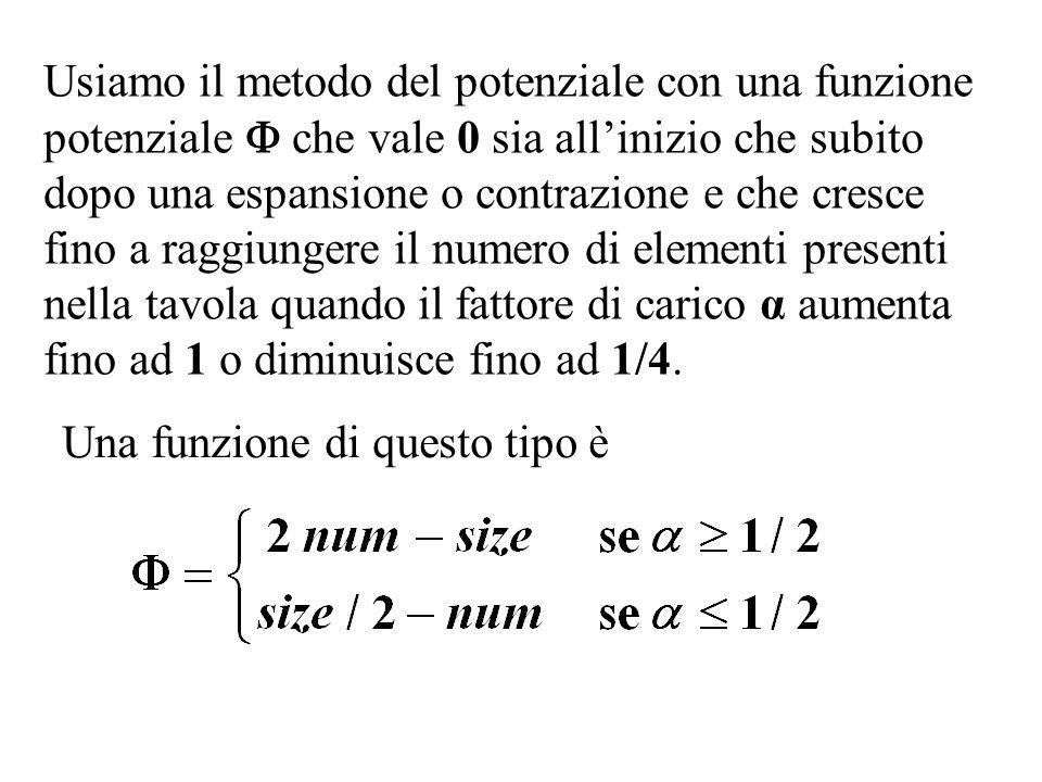 Usiamo il metodo del potenziale con una funzione potenziale  che vale 0 sia all'inizio che subito dopo una espansione o contrazione e che cresce fino a raggiungere il numero di elementi presenti nella tavola quando il fattore di carico α aumenta fino ad 1 o diminuisce fino ad 1/4.