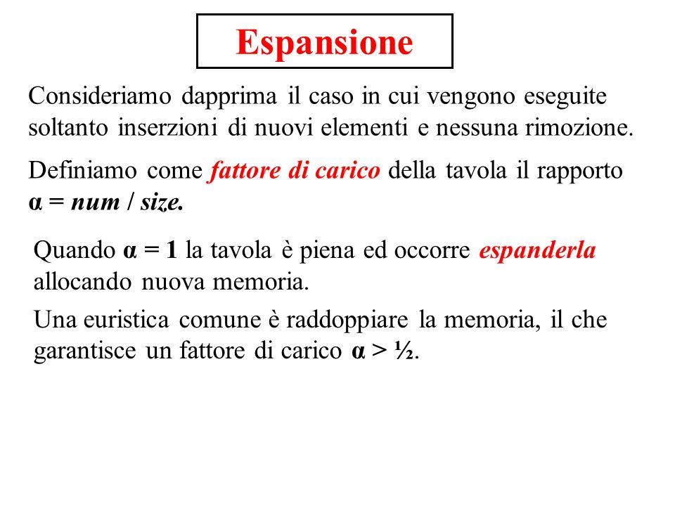 Espansione Consideriamo dapprima il caso in cui vengono eseguite soltanto inserzioni di nuovi elementi e nessuna rimozione.