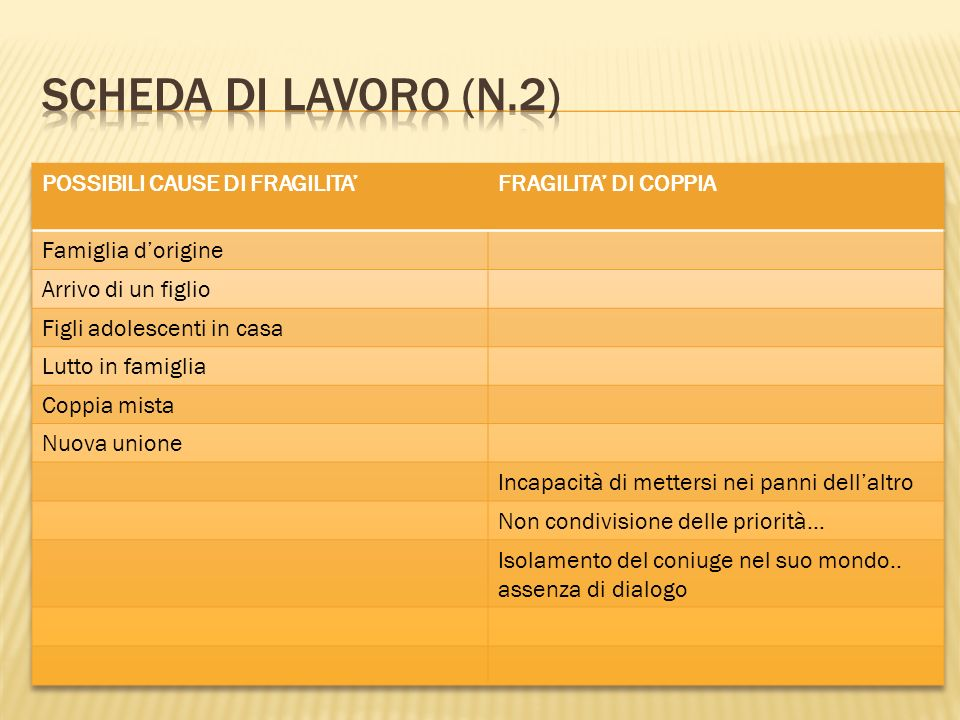 Scheda di lavoro (n.2) POSSIBILI CAUSE DI FRAGILITA'