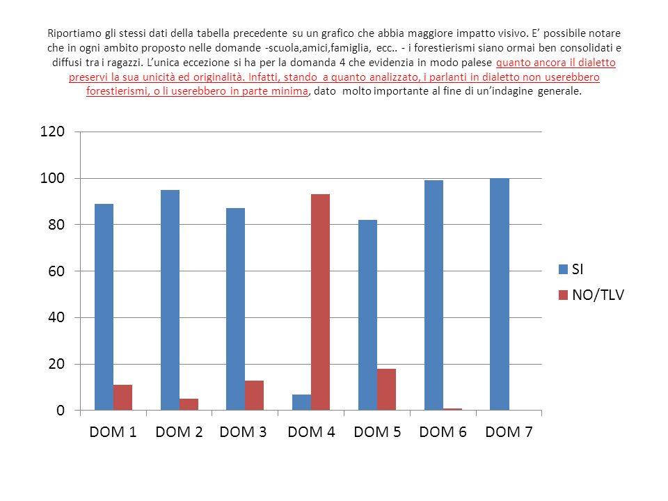 Riportiamo gli stessi dati della tabella precedente su un grafico che abbia maggiore impatto visivo.