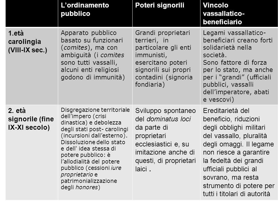 Sviluppo del feudalesimo ppt video online scaricare - Obblighi del proprietario di casa ...