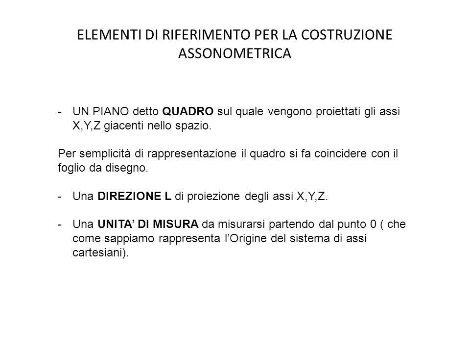 ELEMENTI DI RIFERIMENTO PER LA COSTRUZIONE ASSONOMETRICA