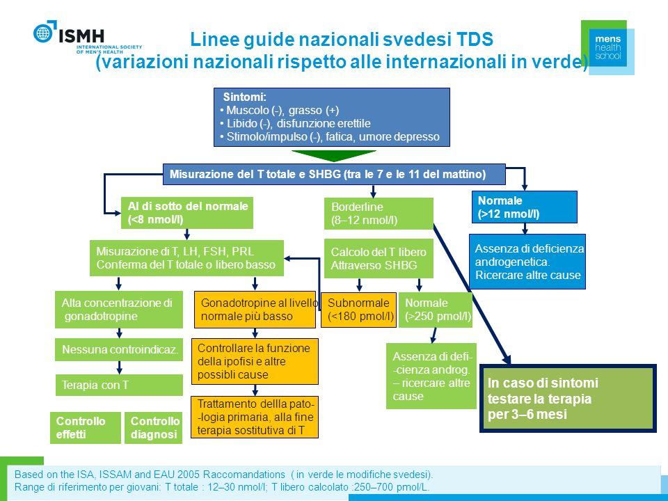 Linee guide nazionali svedesi TDS (variazioni nazionali rispetto alle internazionali in verde)