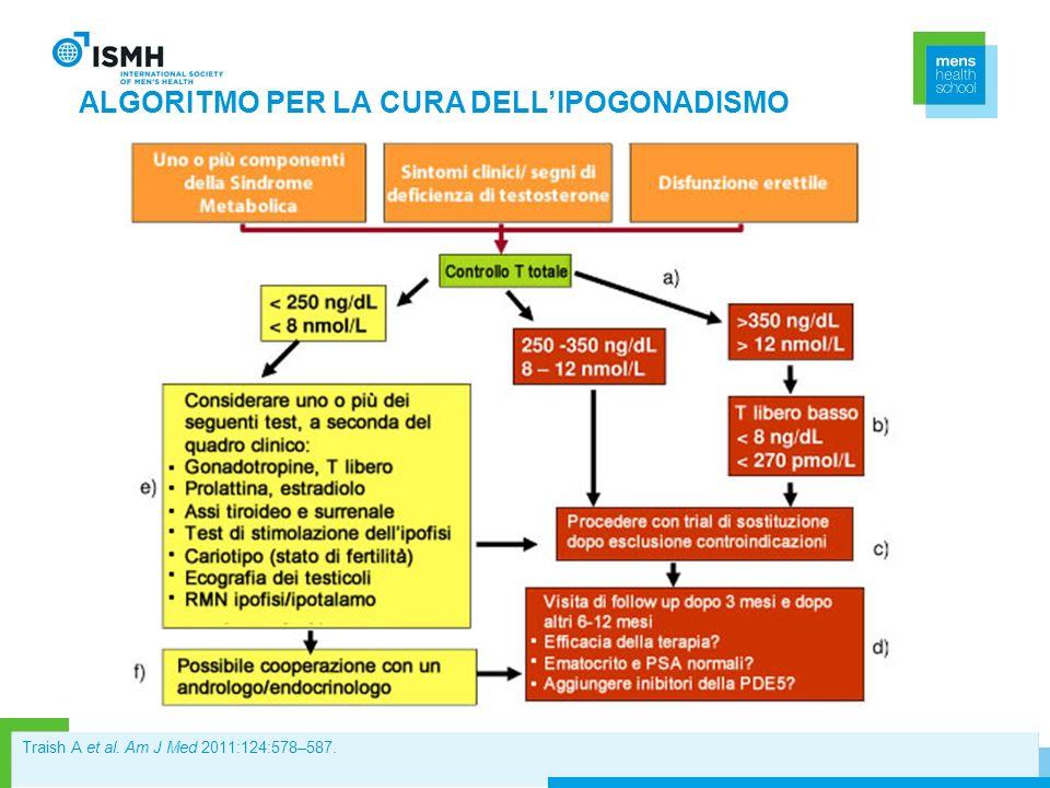 ALGORITMO PER LA CURA DELL'IPOGONADISMO