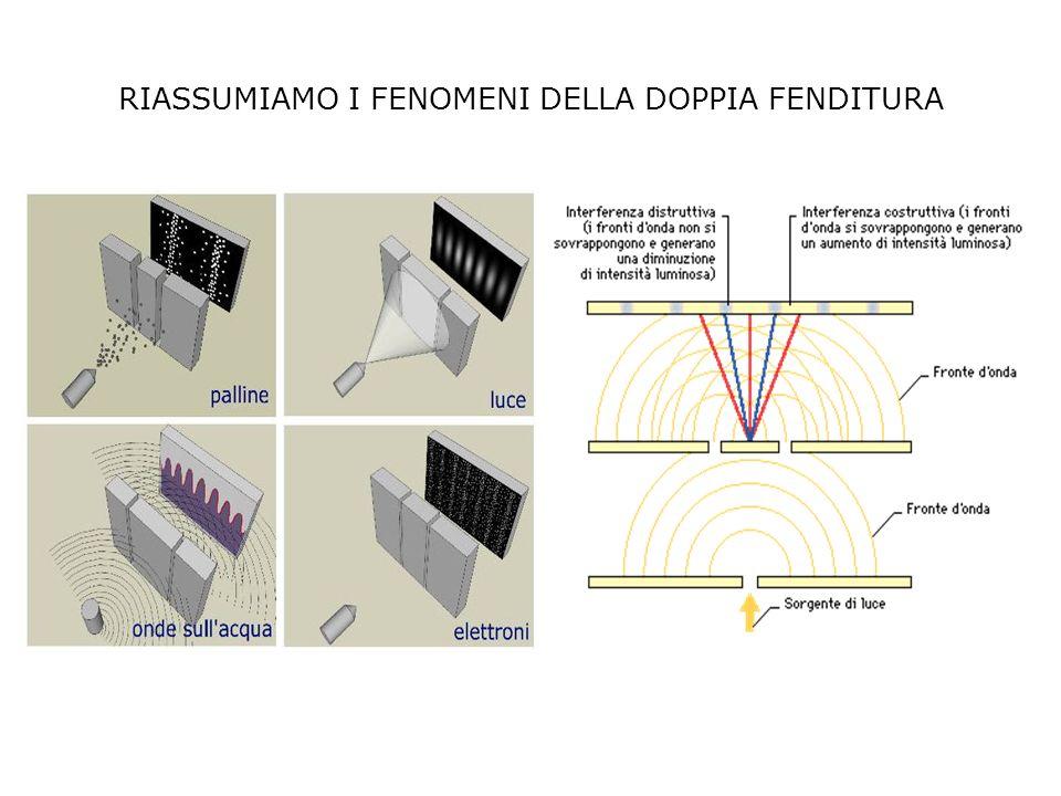 RIASSUMIAMO I FENOMENI DELLA DOPPIA FENDITURA