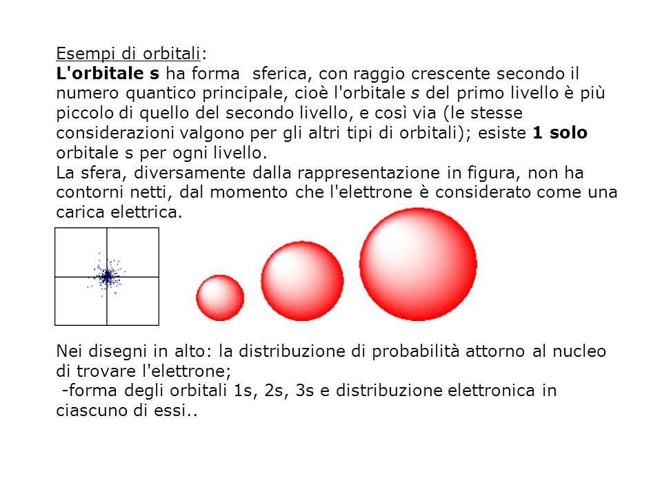 Esempi di orbitali: