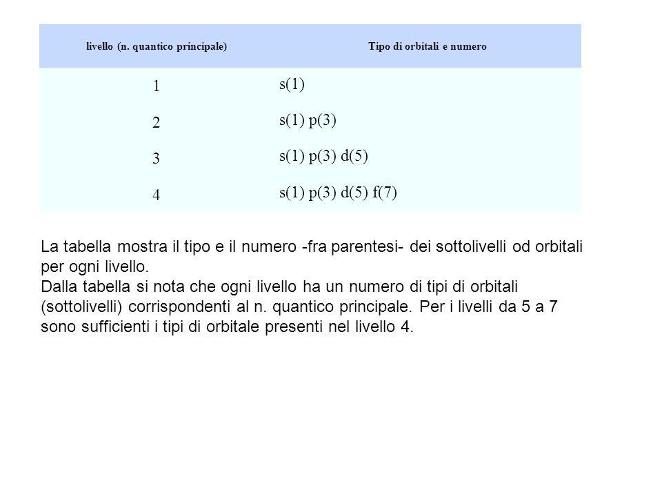 livello (n. quantico principale) Tipo di orbitali e numero
