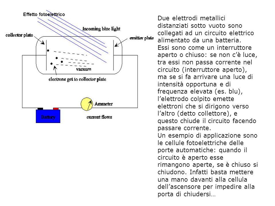 . Effetto fotoelettrico. Due elettrodi metallici distanziati sotto vuoto sono collegati ad un circuito elettrico alimentato da una batteria.