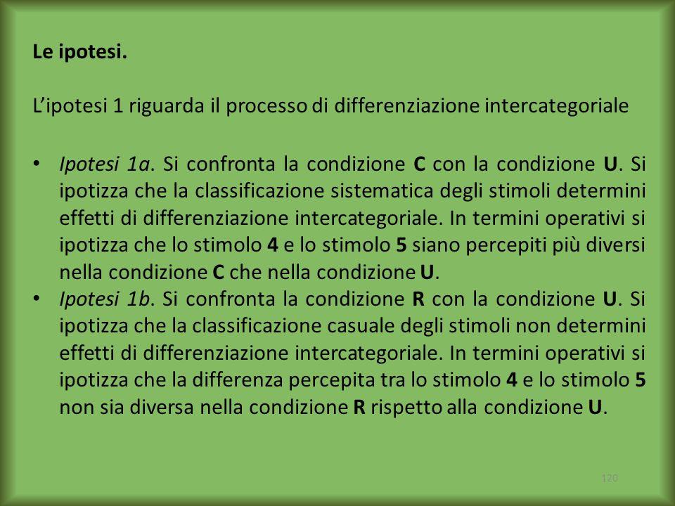 Le ipotesi. L'ipotesi 1 riguarda il processo di differenziazione intercategoriale.