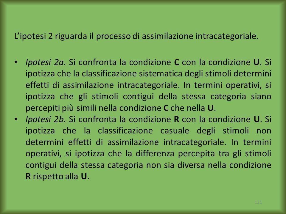 L'ipotesi 2 riguarda il processo di assimilazione intracategoriale.