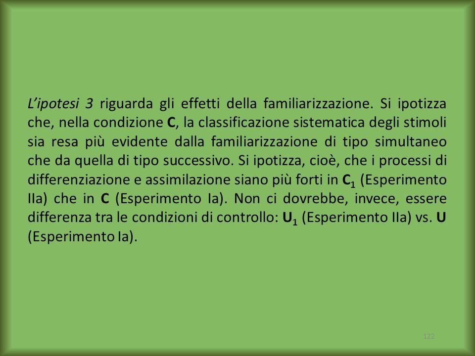 L'ipotesi 3 riguarda gli effetti della familiarizzazione
