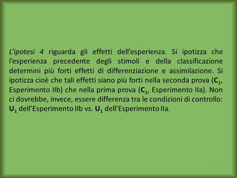 L'ipotesi 4 riguarda gli effetti dell'esperienza