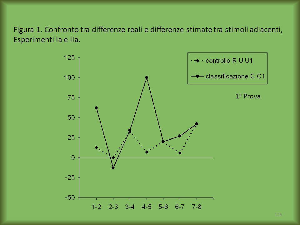 Figura 1. Confronto tra differenze reali e differenze stimate tra stimoli adiacenti, Esperimenti Ia e IIa.