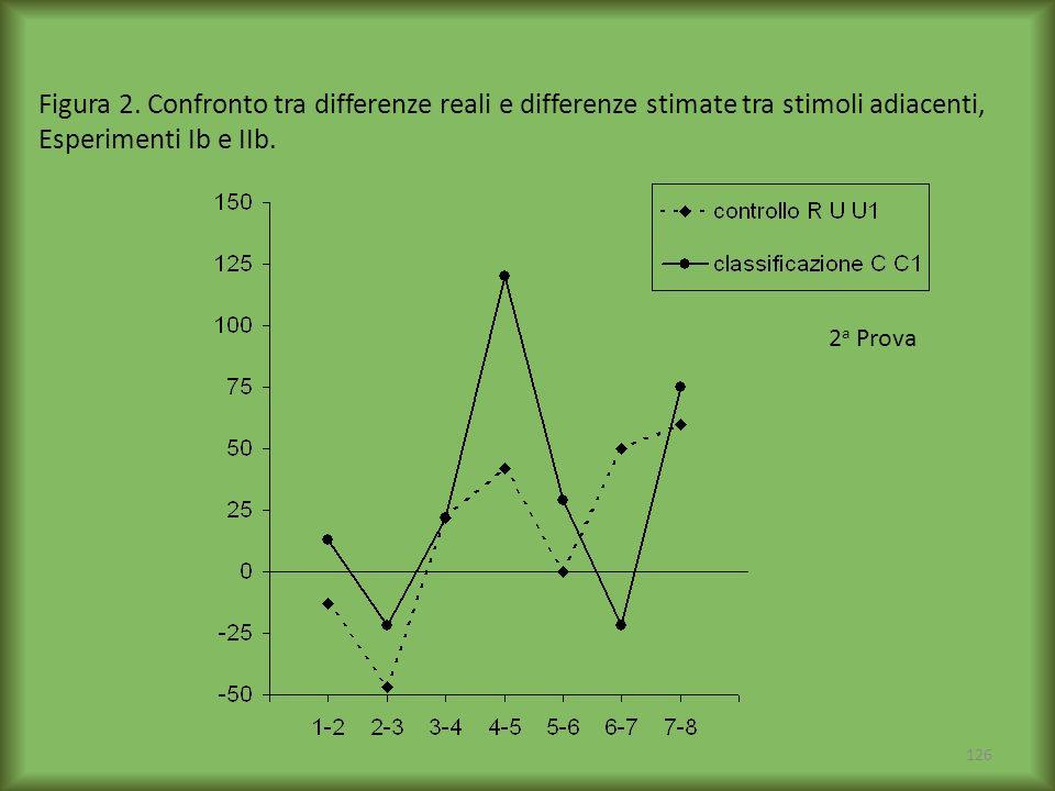 Figura 2. Confronto tra differenze reali e differenze stimate tra stimoli adiacenti, Esperimenti Ib e IIb.