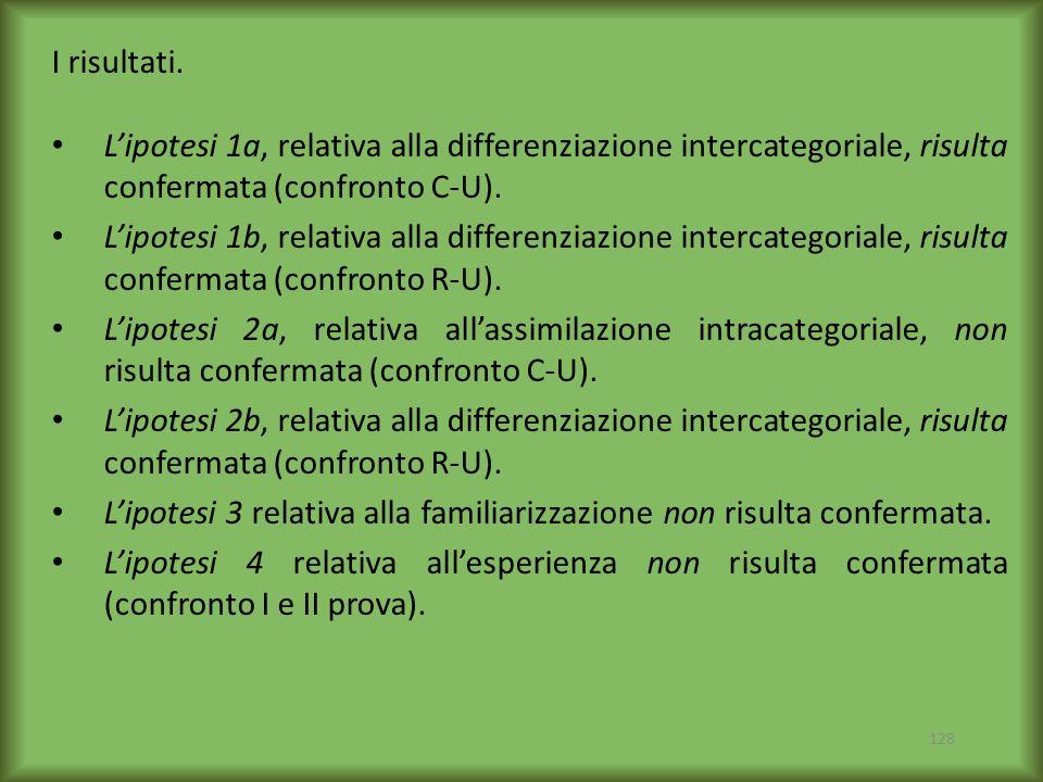 I risultati. L'ipotesi 1a, relativa alla differenziazione intercategoriale, risulta confermata (confronto C-U).