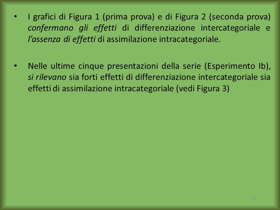 I grafici di Figura 1 (prima prova) e di Figura 2 (seconda prova) confermano gli effetti di differenziazione intercategoriale e l'assenza di effetti di assimilazione intracategoriale.