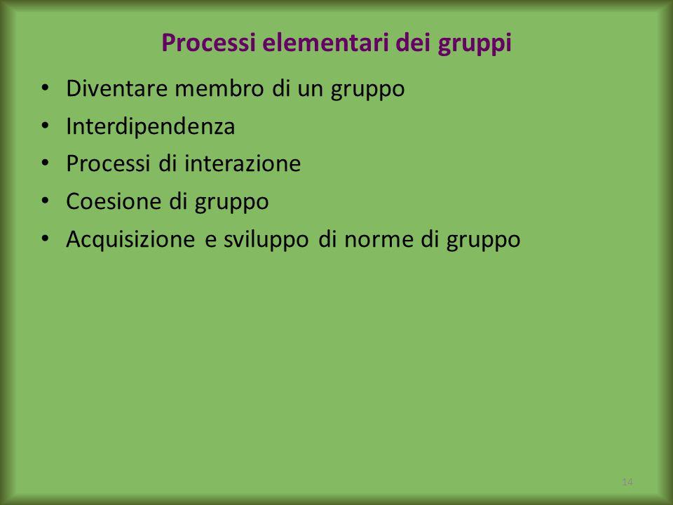 Processi elementari dei gruppi