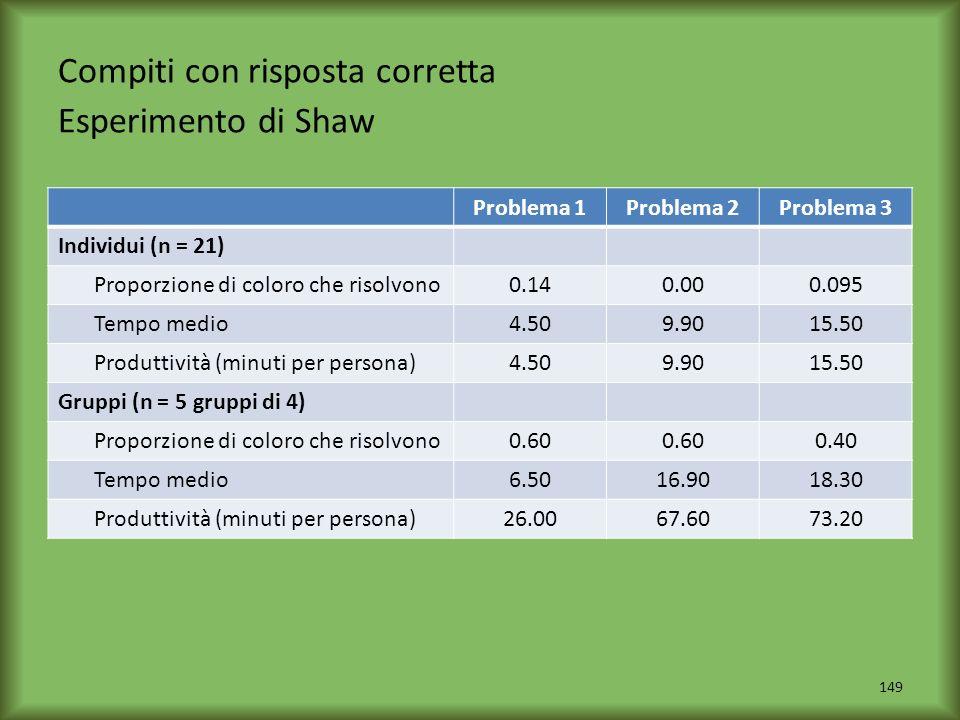 Compiti con risposta corretta Esperimento di Shaw
