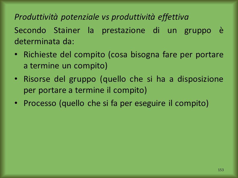 Produttività potenziale vs produttività effettiva