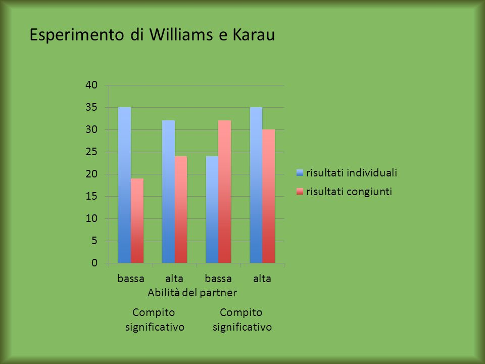 Esperimento di Williams e Karau