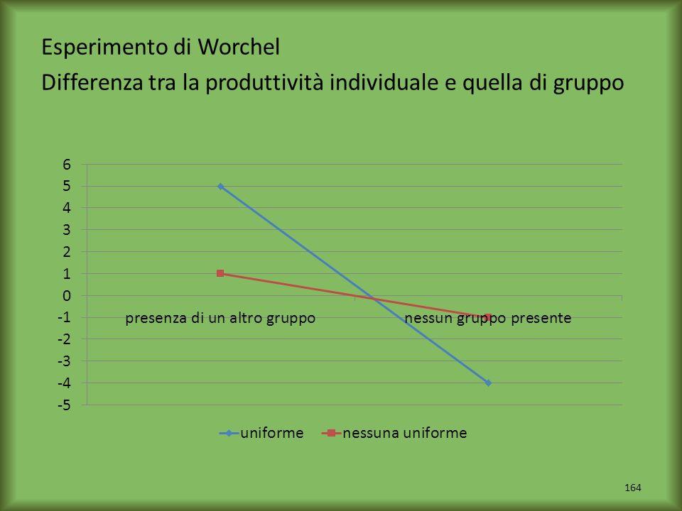 Esperimento di Worchel Differenza tra la produttività individuale e quella di gruppo