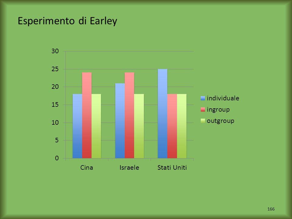 Esperimento di Earley