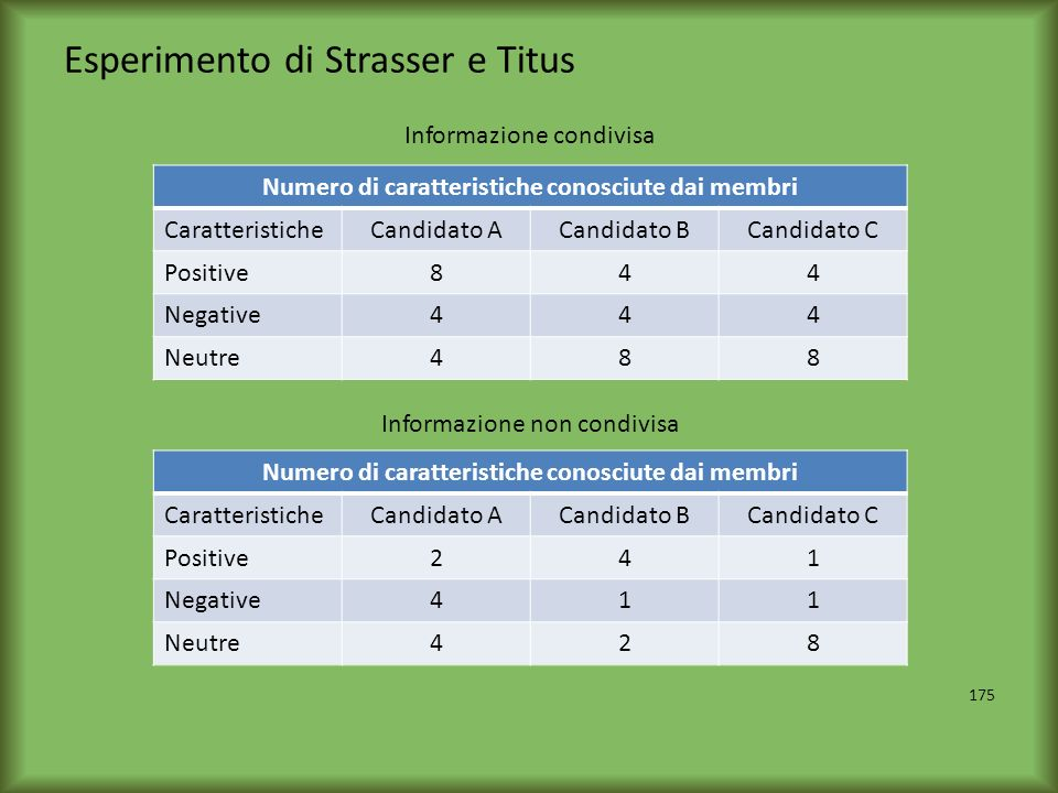 Esperimento di Strasser e Titus
