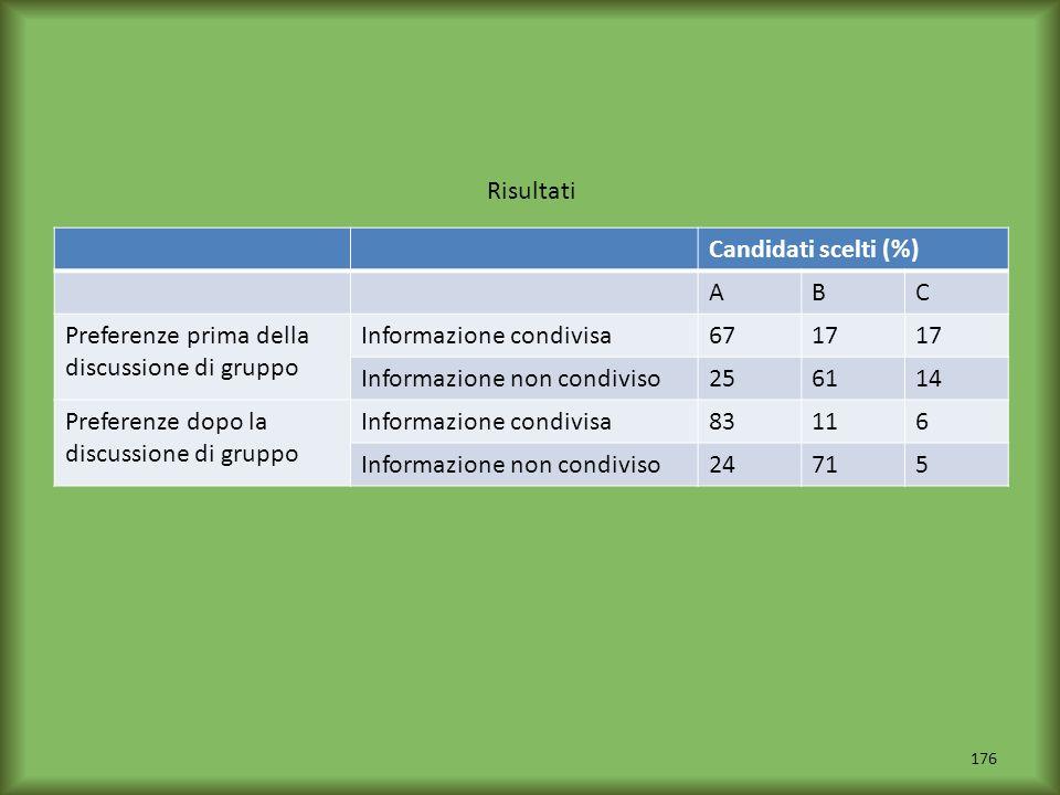 Risultati Candidati scelti (%) A. B. C. Preferenze prima della discussione di gruppo. Informazione condivisa.