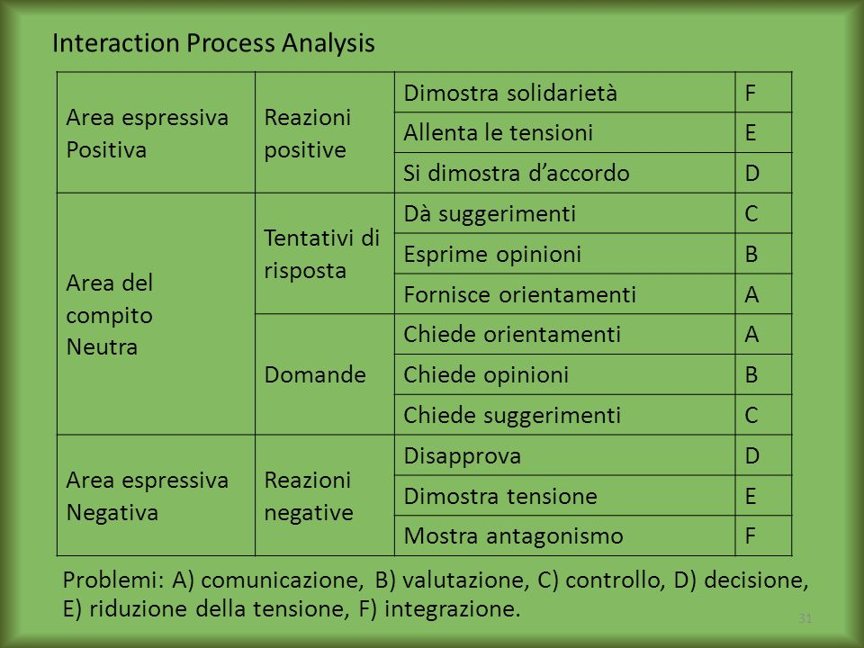 Interaction Process Analysis