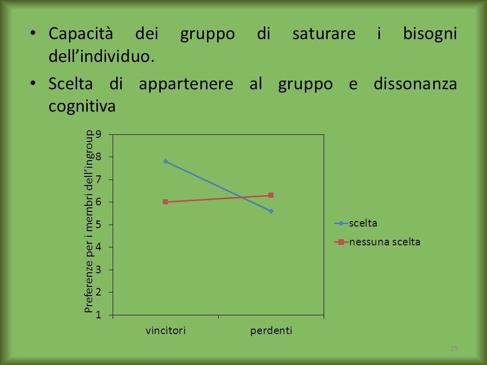 Capacità dei gruppo di saturare i bisogni dell'individuo.