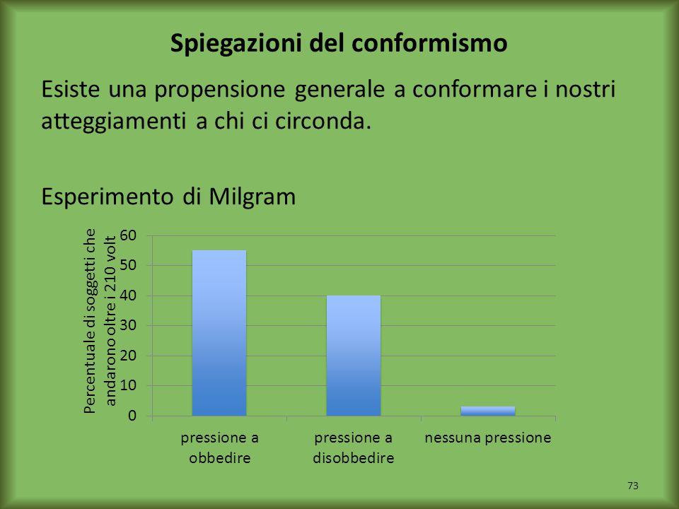 Spiegazioni del conformismo