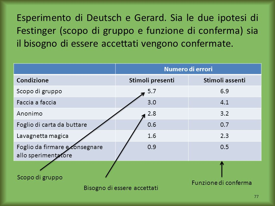Esperimento di Deutsch e Gerard