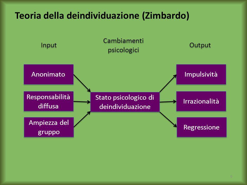 Teoria della deindividuazione (Zimbardo)