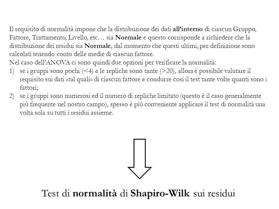 Test di normalità di Shapiro-Wilk sui residui