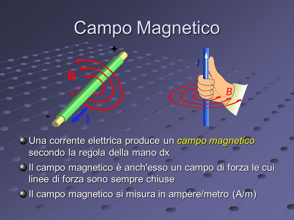 Campo Magnetico Una corrente elettrica produce un campo magnetico secondo la regola della mano dx.