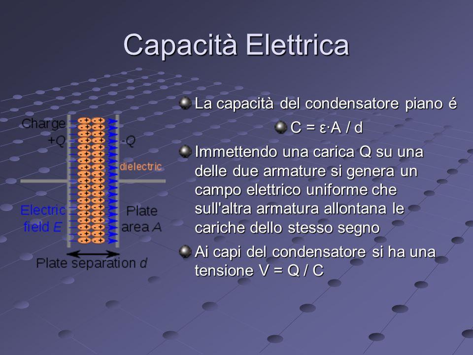 Capacità Elettrica La capacità del condensatore piano é C = ε∙A / d