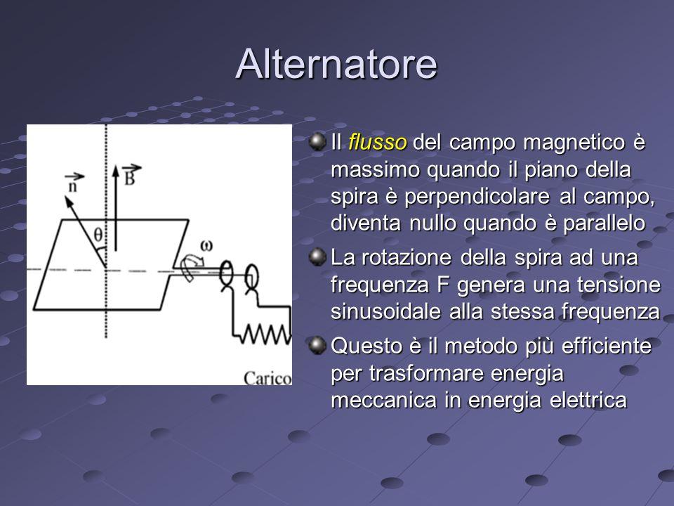 Alternatore Il flusso del campo magnetico è massimo quando il piano della spira è perpendicolare al campo, diventa nullo quando è parallelo.