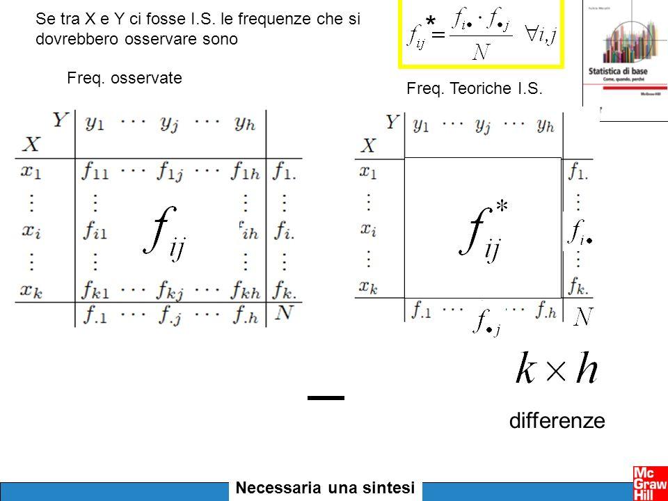 Se tra X e Y ci fosse I.S. le frequenze che si dovrebbero osservare sono